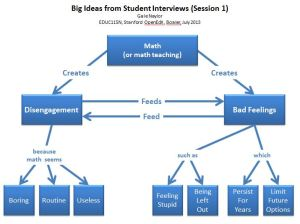Session 1 - Concept Map